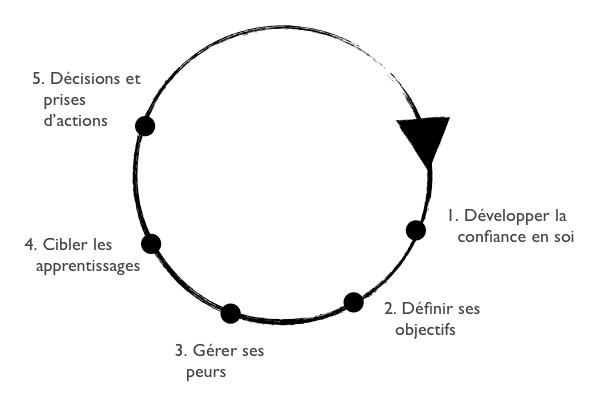 cercle-vertueux-changement